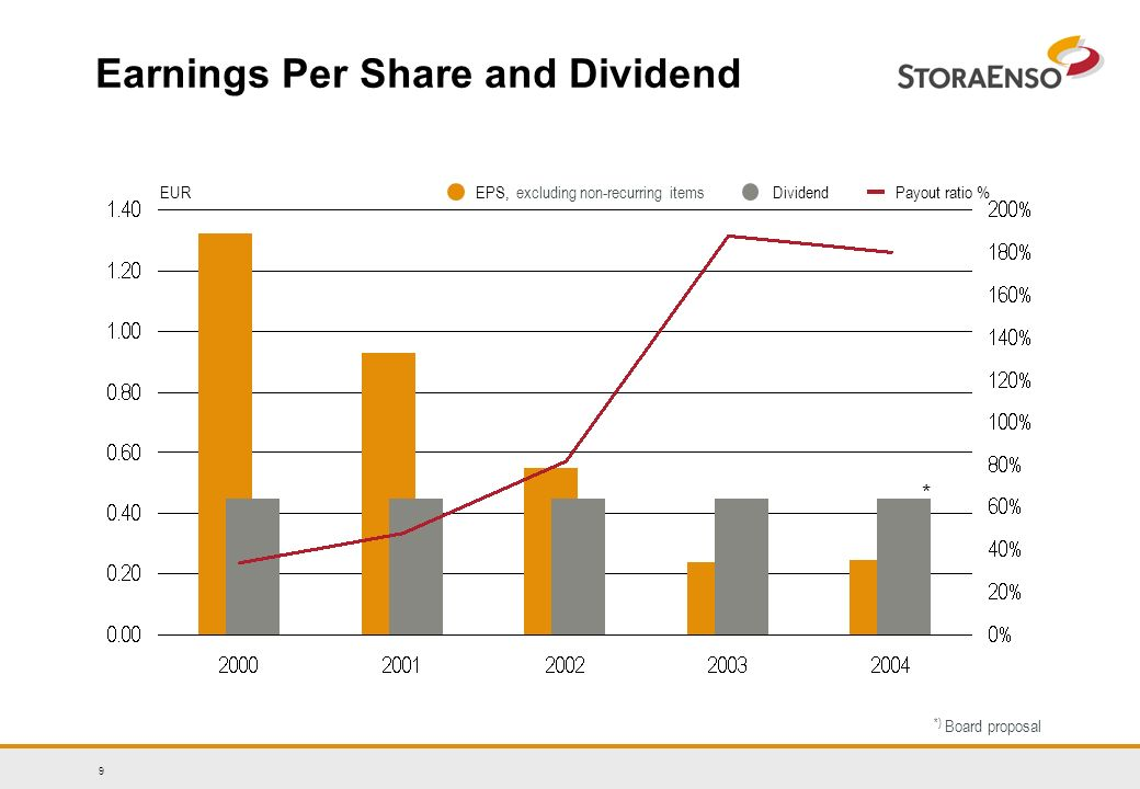9 Earnings Per Share and Dividend EPS, excluding non-recurring itemsEURPayout ratio %Dividend * *) Board proposal
