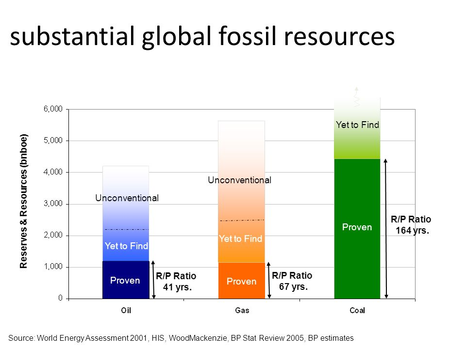 substantial global fossil resources R/P Ratio 41 yrs. R/P Ratio 67 yrs. R/P Ratio 164 yrs. Proven Yet to Find Source: World Energy Assessment 2001, HI