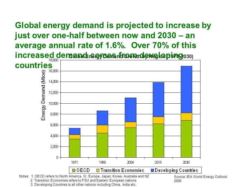 Source: IEA World Energy Outlook 2006 Notes: 1. OECD refers to North America, W. Europe, Japan, Korea, Australia and NZ 2. Transition Economies refers