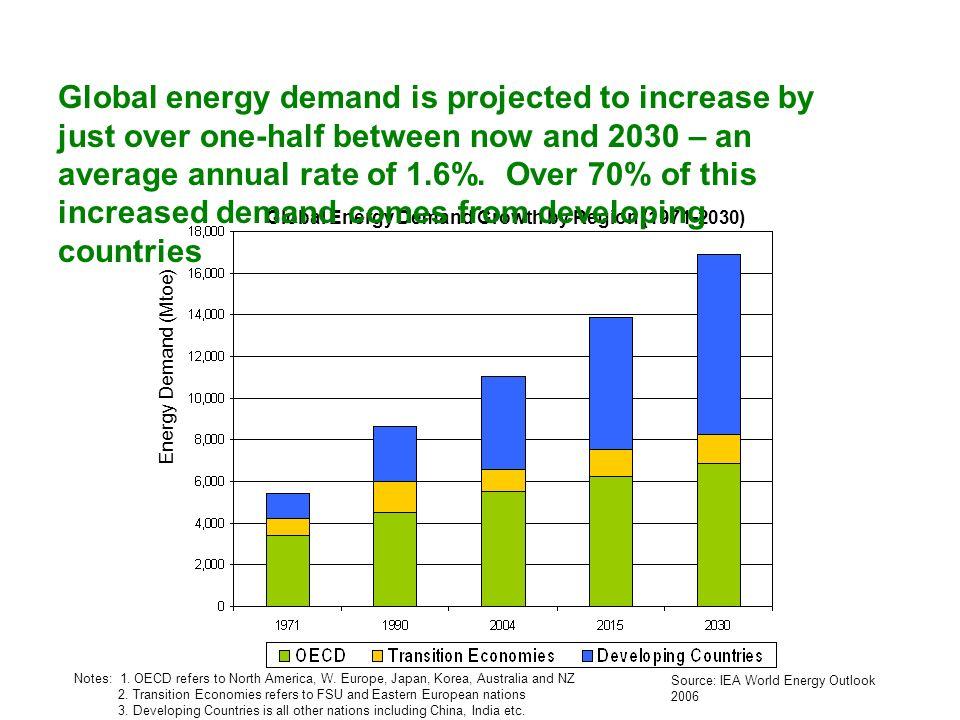 Demand Growth GDP & pop.growth urbanisation demand mgmt.