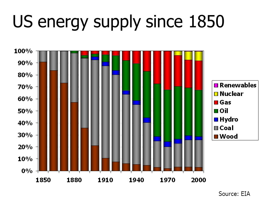 Oil Natural gas Coal Hydro Nuclear global primary energy sources Oil Coal Gas Hydro Nuclear