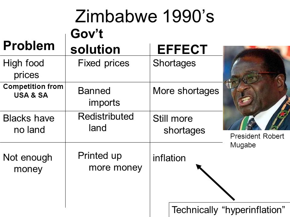 Zimbabwe 1990s Fixed prices Banned imports Redistributed land Printed up more money Govt solution EFFECT President Robert Mugabe Shortages More shortages Still more shortages inflation Technically hyperinflation Problem High food prices Competition from USA & SA Blacks have no land Not enough money