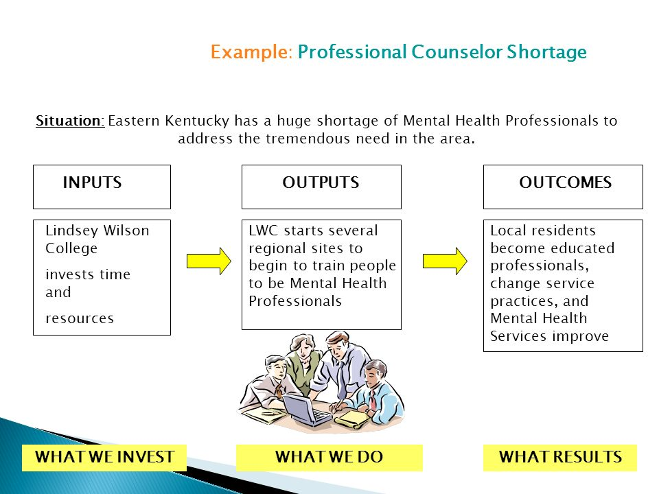 INPUTSOUTPUTSOUTCOMES Lindsey Wilson College invests time and resources LWC starts several regional sites to begin to train people to be Mental Health