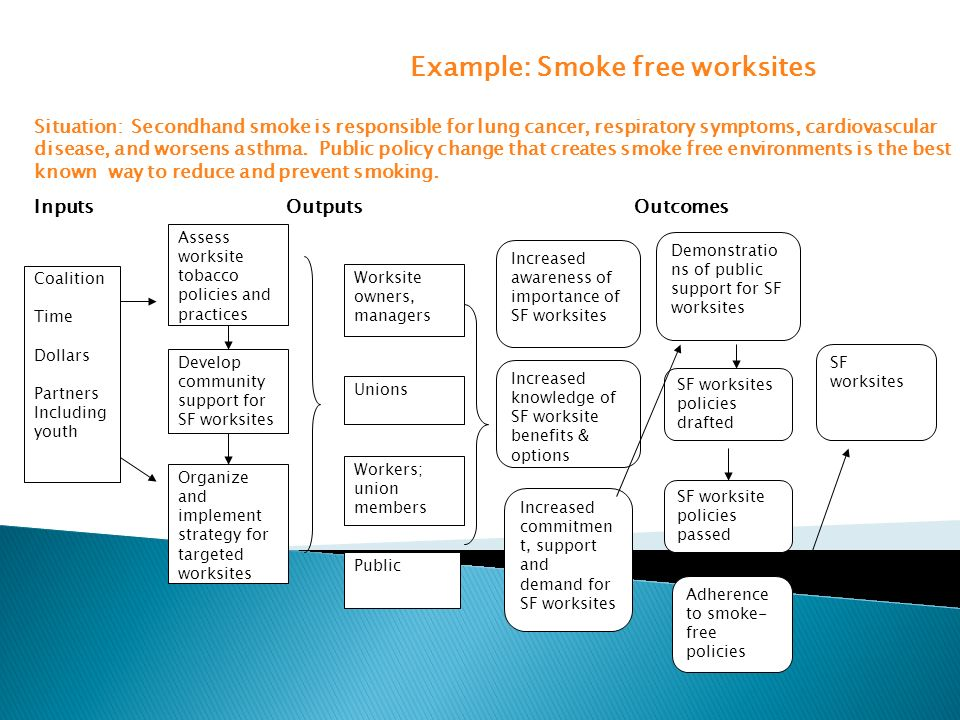 Coalition Time Dollars Partners Including youth Assess worksite tobacco policies and practices Organize and implement strategy for targeted worksites
