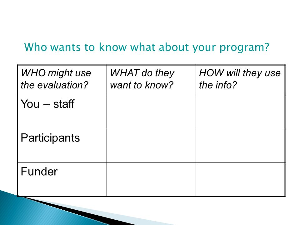 Who wants to know what about your program? WHO might use the evaluation? WHAT do they want to know? HOW will they use the info? You – staff Participan