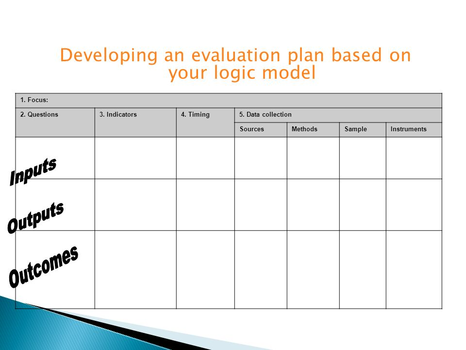 Developing an evaluation plan based on your logic model 1. Focus: 2. Questions3. Indicators4. Timing5. Data collection SourcesMethodsSampleInstruments