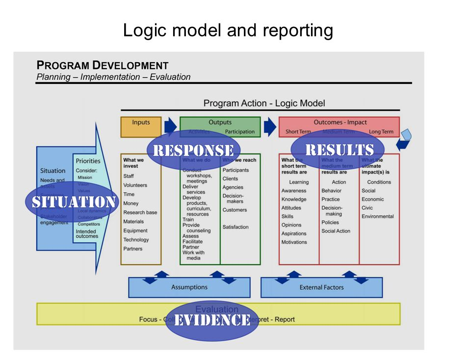 36 University of Wisconsin-Extension, Program Development and Evaluation Logic model and reporting