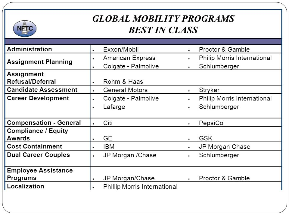 GLOBAL MOBILITY PROGRAMS BEST IN CLASS Administration Exxon/Mobil Proctor & Gamble Assignment Planning American Express Philip Morris International Colgate - Palmolive Schlumberger Assignment Refusal/Deferral Rohm & Haas Candidate Assessment General Motors Stryker Career Development Colgate - Palmolive Philip Morris International Lafarge Schlumberger Compensation - General Citi PepsiCo Compliance / Equity Awards GE GSK Cost Containment IBM JP Morgan Chase Dual Career Couples JP Morgan /Chase Schlumberger Employee Assistance Programs JP Morgan/Chase Proctor & Gamble Localization Phillip Morris International