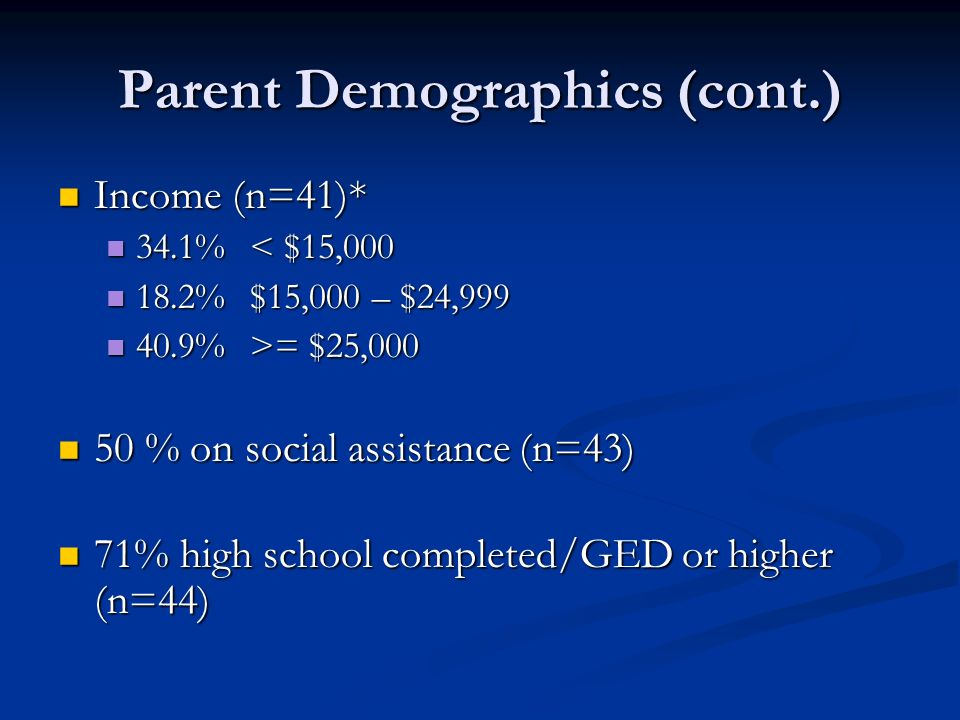 Parent Demographics (cont.) Income (n=41)* Income (n=41)* 34.1% < $15,000 34.1% < $15,000 18.2% $15,000 – $24,999 18.2% $15,000 – $24,999 40.9% >= $25,000 40.9% >= $25,000 50 % on social assistance (n=43) 50 % on social assistance (n=43) 71% high school completed/GED or higher (n=44) 71% high school completed/GED or higher (n=44)