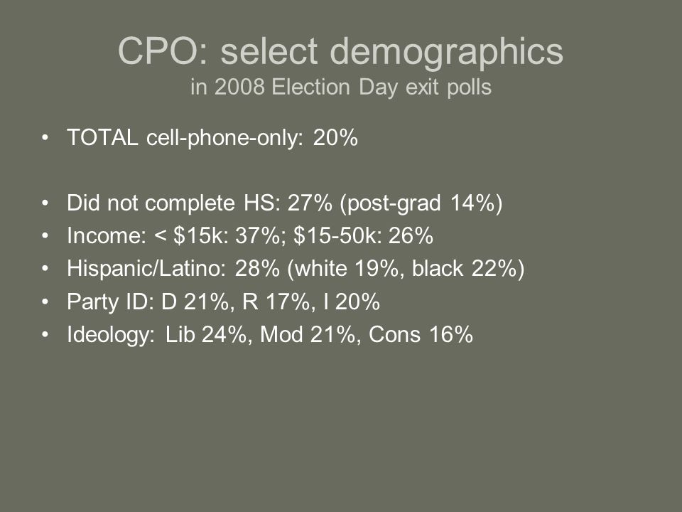 CPO: select demographics in 2008 Election Day exit polls TOTAL cell-phone-only: 20% Did not complete HS: 27% (post-grad 14%) Income: < $15k: 37%; $15-50k: 26% Hispanic/Latino: 28% (white 19%, black 22%) Party ID: D 21%, R 17%, I 20% Ideology: Lib 24%, Mod 21%, Cons 16%