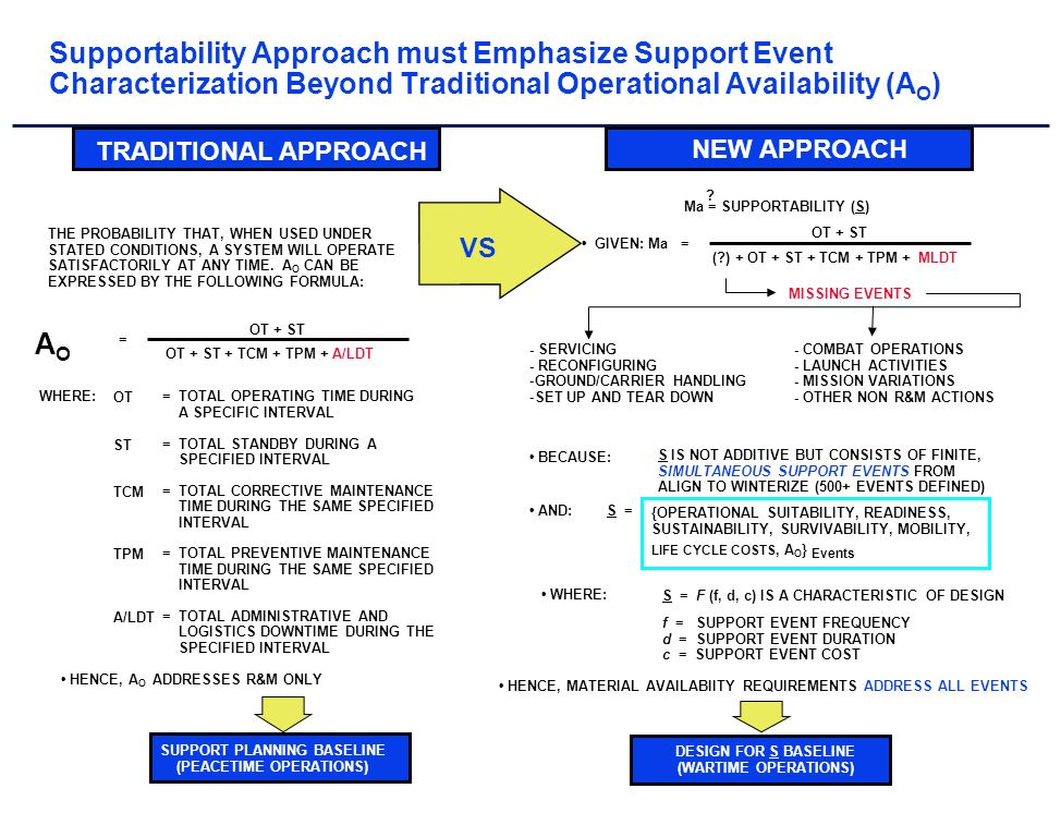 Supportability Approach must Emphasize Support Event Characterization Beyond Traditional Operational Availability (A O ) TRADITIONAL APPROACH NEW APPROACH Ma = SUPPORTABILITY (S) .