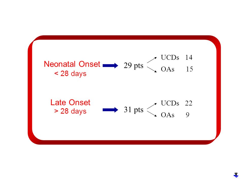 Neonatal Onset < 28 days Late Onset > 28 days 29 pts 31 pts UCDs 14 OAs 15 UCDs 22 OAs 9