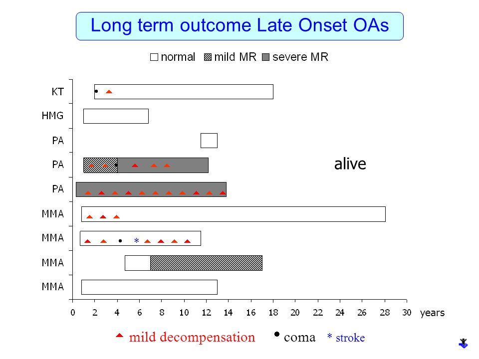 years Long term outcome Late Onset OAs alive * mild decompensation coma * stroke