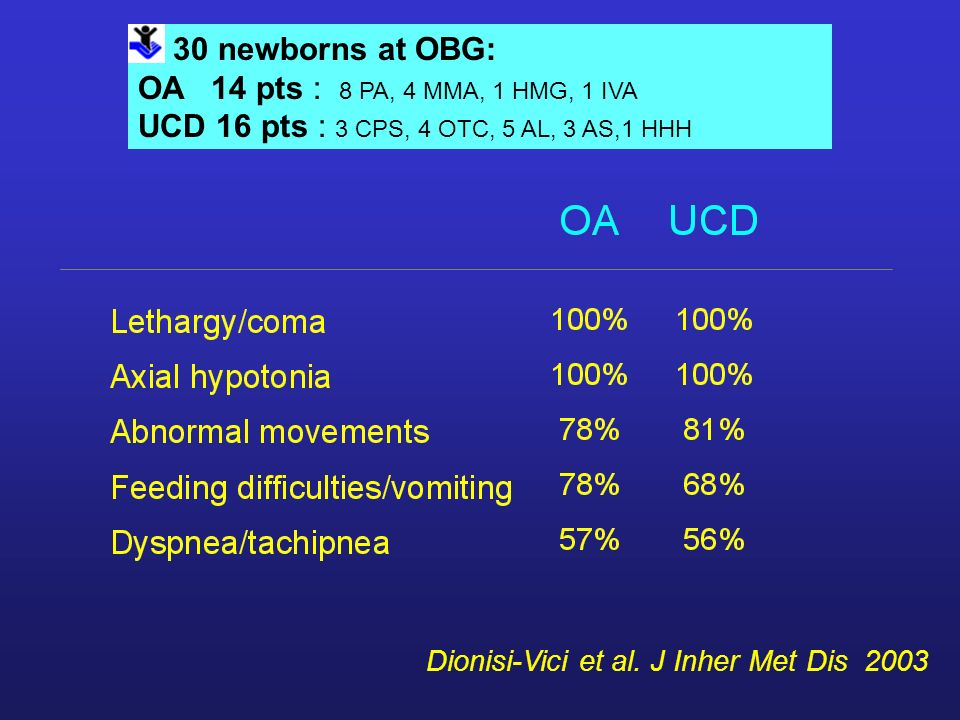 30 newborns at OBG: OA 14 pts : 8 PA, 4 MMA, 1 HMG, 1 IVA UCD 16 pts : 3 CPS, 4 OTC, 5 AL, 3 AS,1 HHH Dionisi-Vici et al. J Inher Met Dis 2003