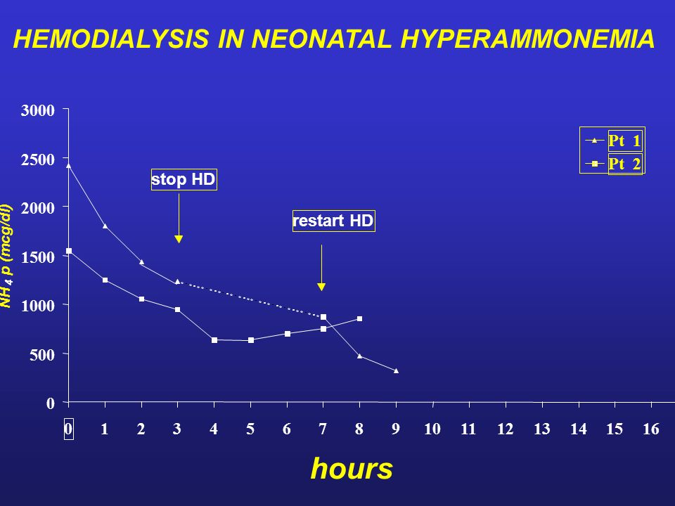 HEMODIALYSIS IN NEONATAL HYPERAMMONEMIA 0 500 1000 1500 2000 2500 3000 0 12345678910111213141516 hours NH 4 p (mcg/dl) Pt 1 Pt 2 stop HD restart HD