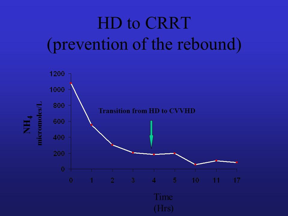 HD to CRRT (prevention of the rebound) Time (Hrs) NH 4 micromoles/L Transition from HD to CVVHD