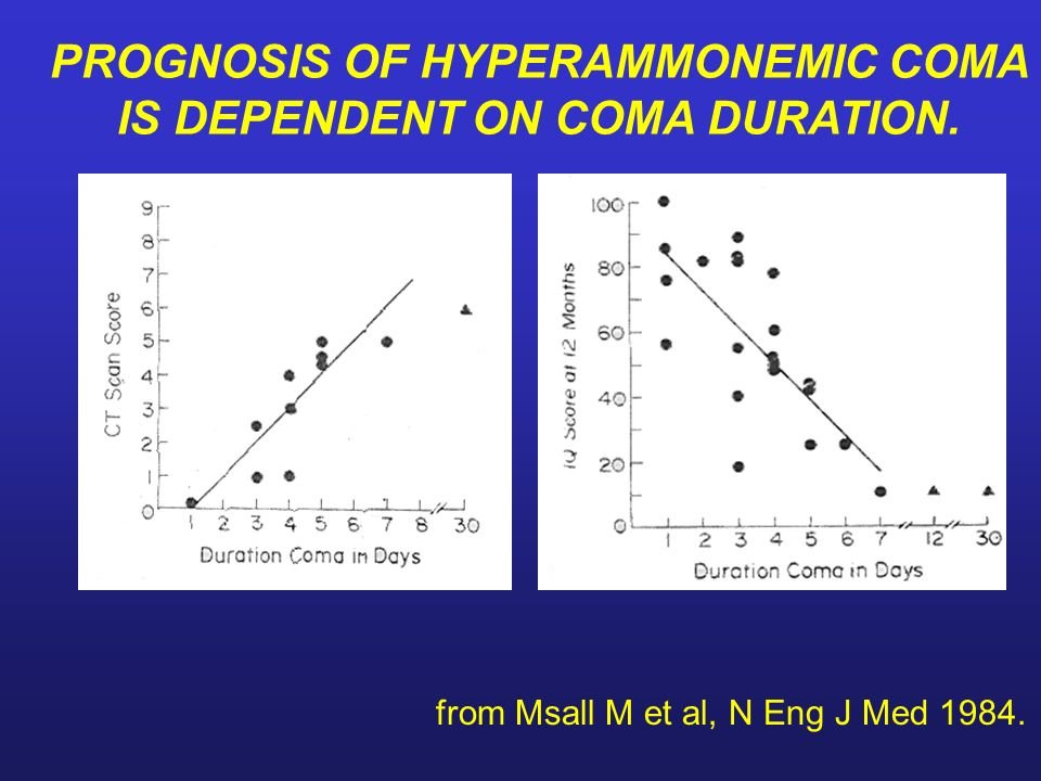 PROGNOSIS OF HYPERAMMONEMIC COMA IS DEPENDENT ON COMA DURATION. from Msall M et al, N Eng J Med 1984.