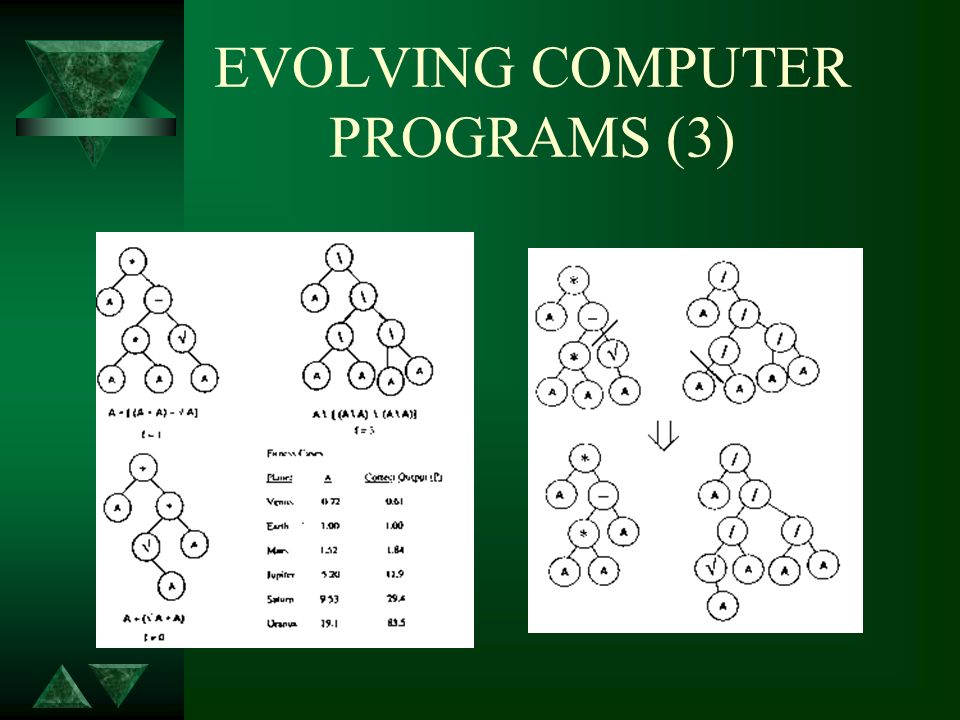 EVOLVING COMPUTER PROGRAMS (4) Block-Stacking Problem u T = {CS, TB, NN} u F = {MS(x), MT(x), DU(exp1, exp2), NOT(exp1), EQ(exp1, exp2) } u (EQ (DU (MT CS) (NOT CS)) (DU (MS NN) (NOT NN)))