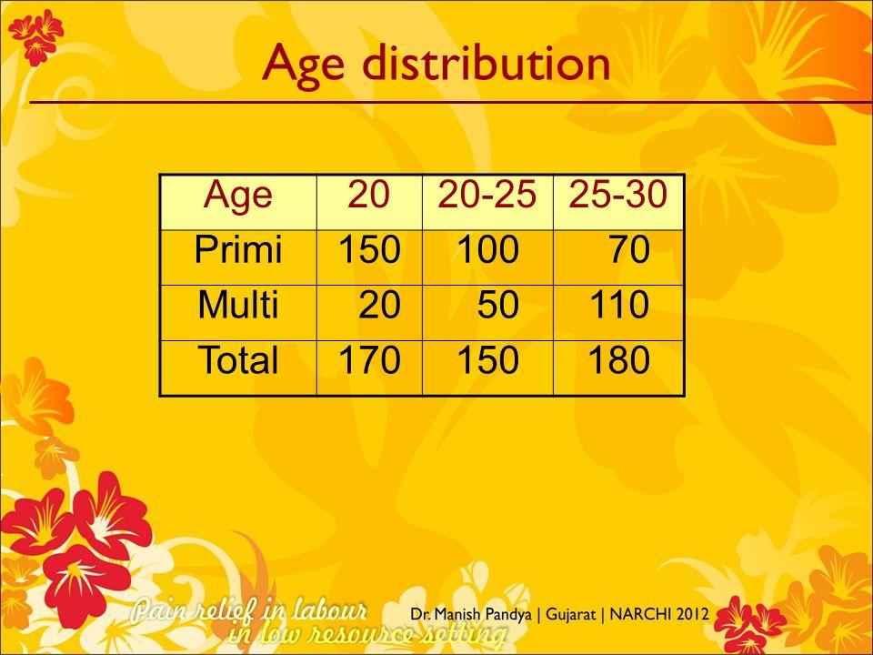 Age distribution Age2020-2525-30 Primi150100 70 Multi 20 50110 Total170150180