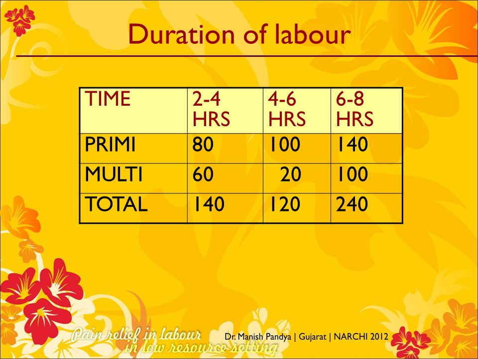 Duration of labour TIME2-4 HRS 4-6 HRS 6-8 HRS PRIMI80100140 MULTI60 20100 TOTAL140120240