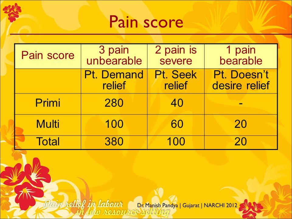Pain score 3 pain unbearable 2 pain is severe 1 pain bearable Pt. Demand relief Pt. Seek relief Pt. Doesnt desire relief Primi280 40- Multi100 6020 To