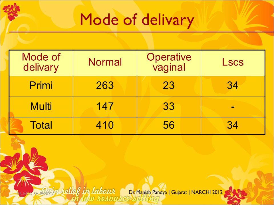 Mode of delivary Normal Operative vaginal Lscs Primi2632334 Multi14733- Total4105634 DR.MANISH PANDYA