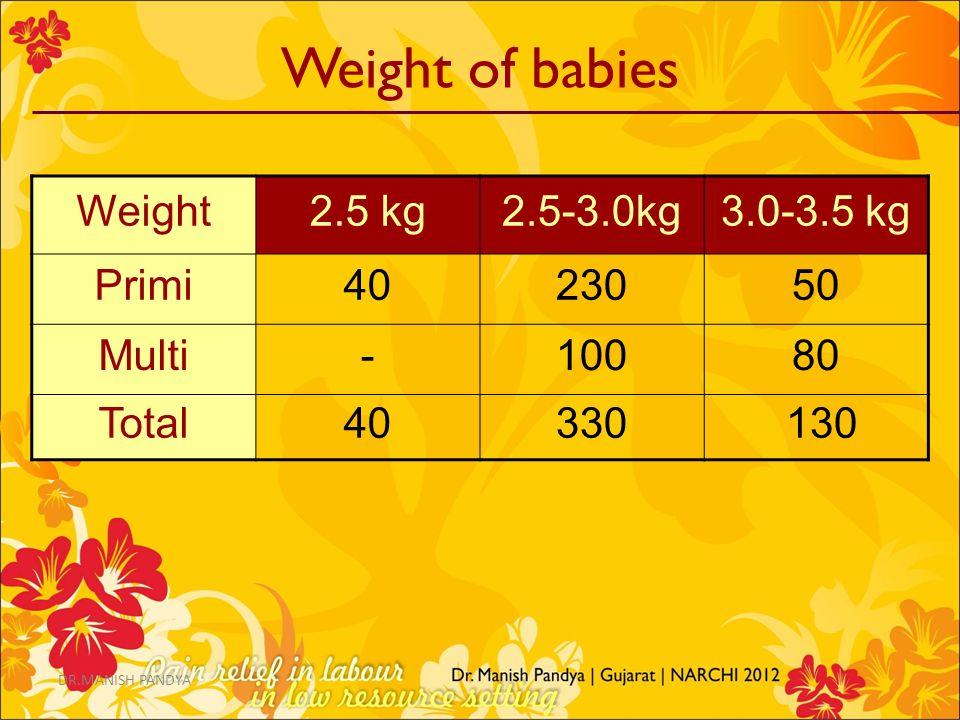 Weight of babies Weight2.5 kg2.5-3.0kg3.0-3.5 kg Primi4023050 Multi-10080 Total40330 130 DR.MANISH PANDYA