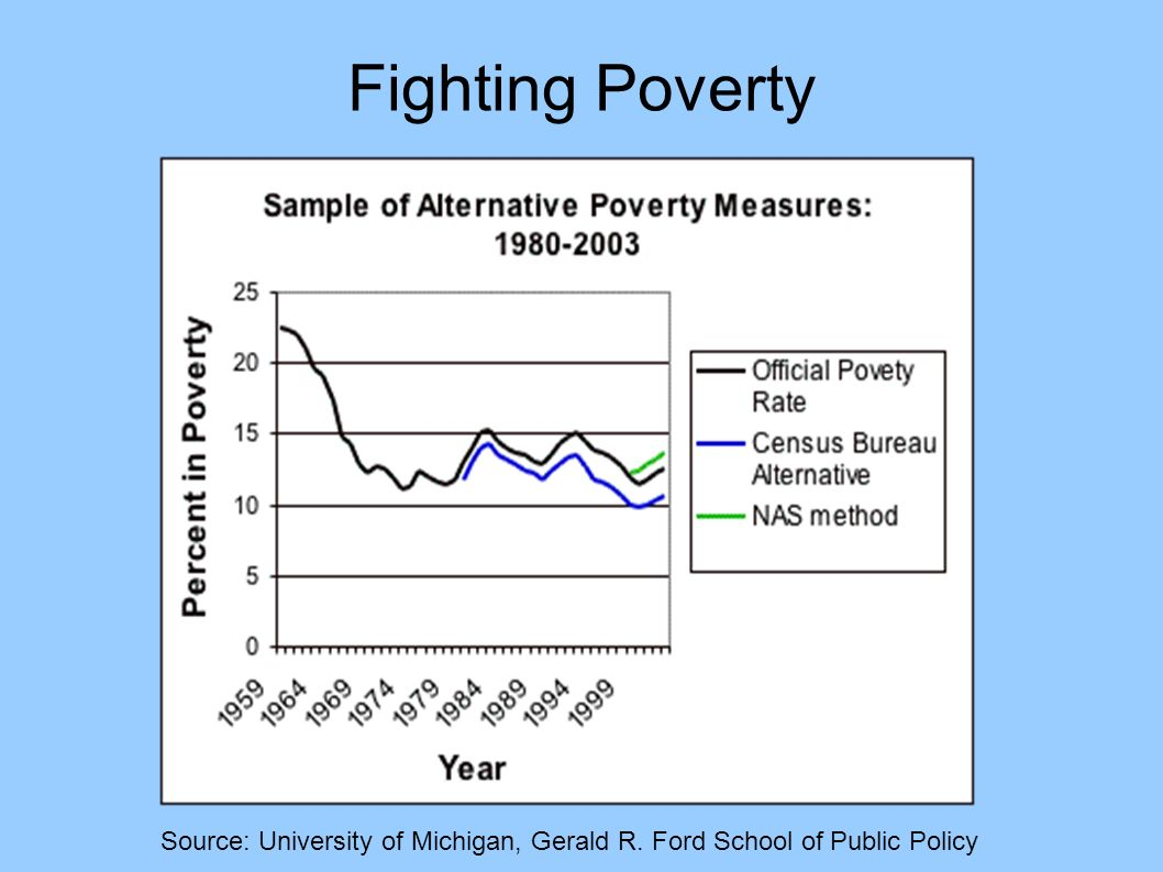 Fighting Poverty Source: University of Michigan, Gerald R. Ford School of Public Policy