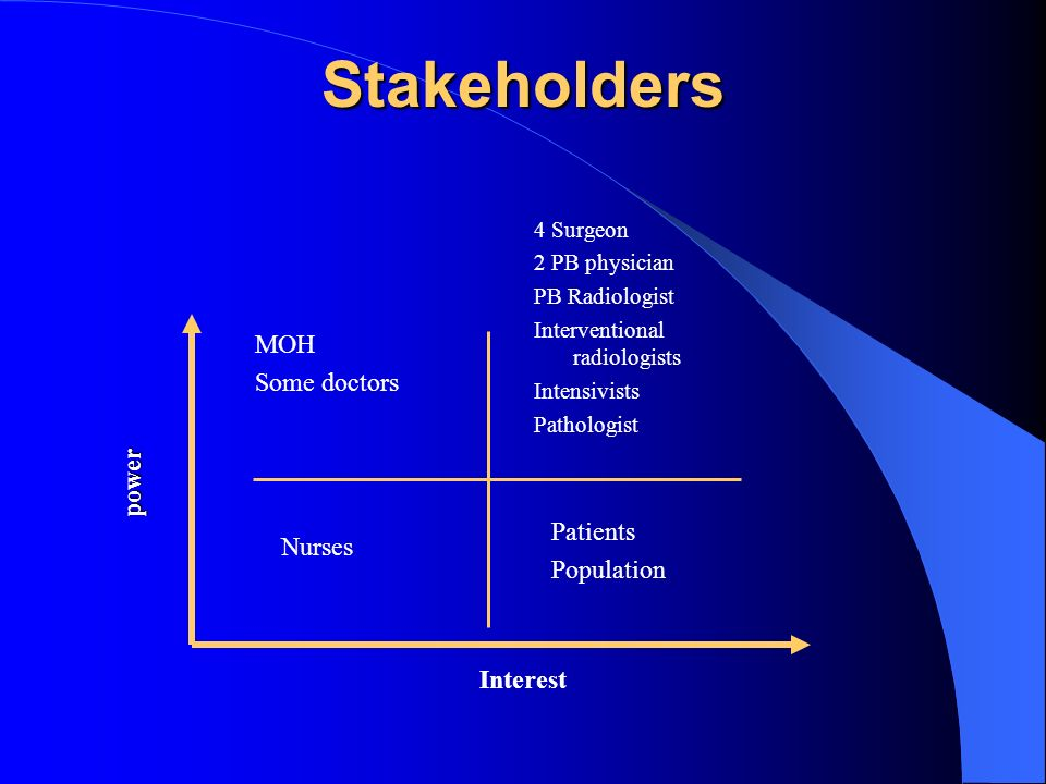 Stakeholders power Interest 4 Surgeon 2 PB physician PB Radiologist Interventional radiologists Intensivists Pathologist Patients Population MOH Some