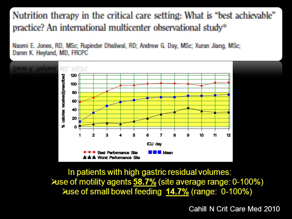 Cahill N Crit Care Med 2010 In patients with high gastric residual volumes: use of motility agents 58.7% (site average range: 0-100%) use of small bowel feeding 14.7% (range: 0-100%)