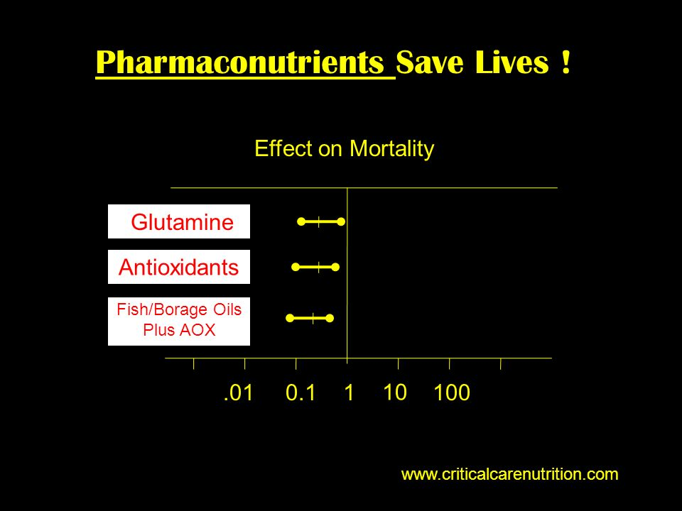 Pharmaconutrients Save Lives ! www.criticalcarenutrition.com 1 10 1000.1.01 Glutamine Antioxidants Fish/Borage Oils Plus AOX Effect on Mortality