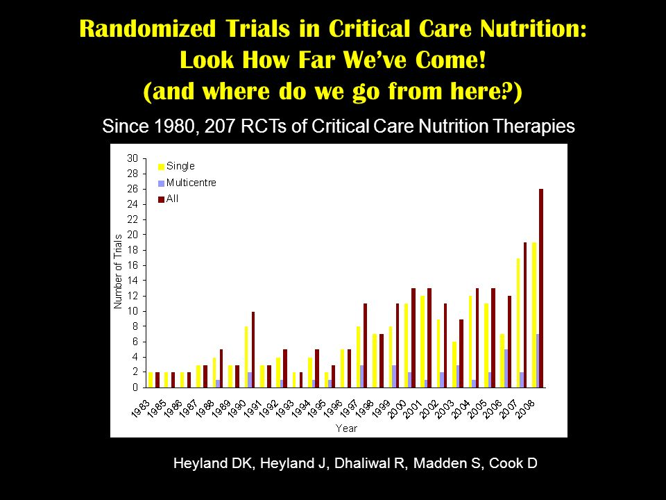 Randomized Trials in Critical Care Nutrition: Look How Far Weve Come! (and where do we go from here?) Heyland DK, Heyland J, Dhaliwal R, Madden S, Coo