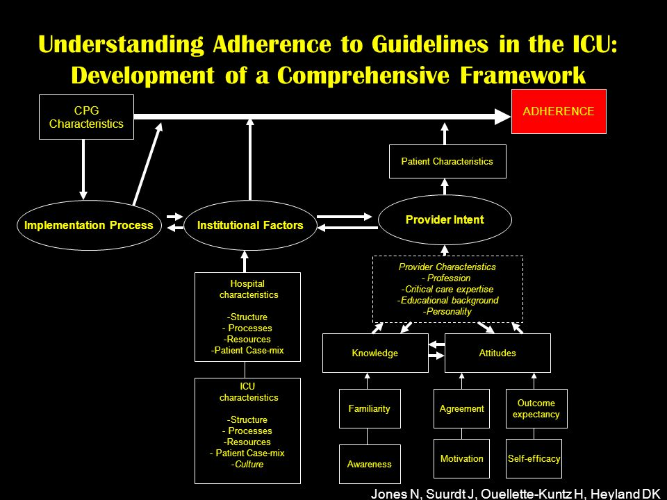 Understanding Adherence to Guidelines in the ICU: Development of a Comprehensive Framework Jones N, Suurdt J, Ouellette-Kuntz H, Heyland DK CPG Characteristics ADHERENCE Implementation ProcessInstitutional Factors Provider Intent Hospital characteristics -Structure - Processes -Resources -Patient Case-mix KnowledgeAttitudes Familiarity Awareness MotivationSelf-efficacy Outcome expectancy Agreement ICU characteristics -Structure - Processes -Resources - Patient Case-mix -Culture Provider Characteristics - Profession -Critical care expertise -Educational background -Personality Patient Characteristics