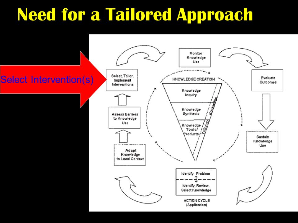 Need for a Tailored Approach Select Intervention(s)