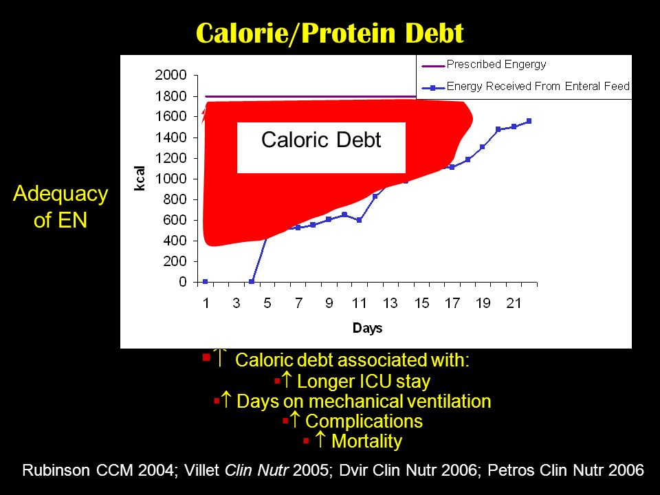 Calorie/Protein Debt Caloric debt associated with: Longer ICU stay Days on mechanical ventilation Complications Mortality Adequacy of EN Rubinson CCM 2004; Villet Clin Nutr 2005; Dvir Clin Nutr 2006; Petros Clin Nutr 2006 Caloric Debt