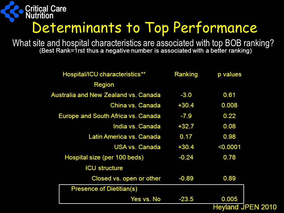 Determinants to Top Performance What site and hospital characteristics are associated with top BOB ranking? Hospital/ICU characteristics**Rankingp val