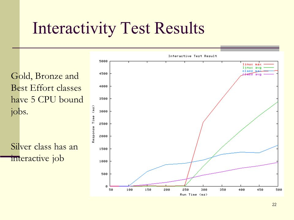 22 Interactivity Test Results Gold, Bronze and Best Effort classes have 5 CPU bound jobs.