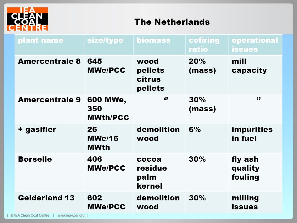 The Netherlands plant namesize/typebiomasscofiring ratio operational issues Amercentrale 8645 MWe/PCC wood pellets citrus pellets 20% (mass) mill capa
