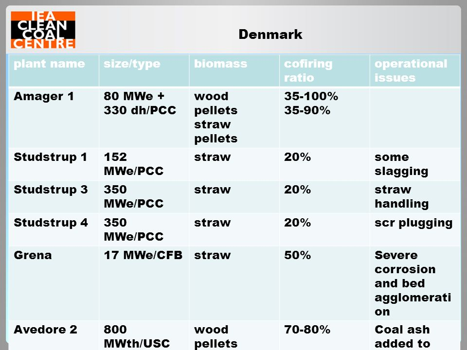 Denmark plant namesize/typebiomasscofiring ratio operational issues Amager 180 MWe + 330 dh/PCC wood pellets straw pellets 35-100% 35-90% Studstrup 11