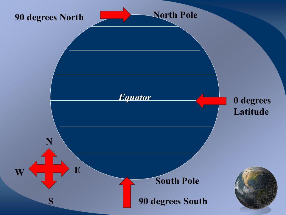 Equator 0 degrees Latitude N W S E 90 degrees North 90 degrees South North Pole South Pole