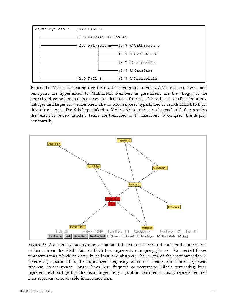 ©2001 InPharmix Inc.10 Acute Myeloid !(0.9 R)CD33 (1.3 R)HoxA9 OR Hox A9 (2.8 R)Lysozyme(2.3 R)Cathepsin D (2.4 R)Cystatin C (2.7 R)Properdin (3.5 R)Catalase (2.9 R)IL-8(1.5 R)Azurocidin Figure 2: Minimal spanning tree for the 17 term group from the AML data set.