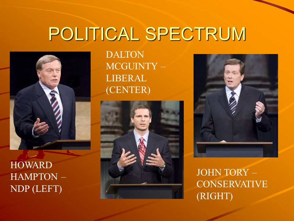 POLITICAL SPECTRUM HOWARD HAMPTON – NDP (LEFT) JOHN TORY – CONSERVATIVE (RIGHT) DALTON MCGUINTY – LIBERAL (CENTER)