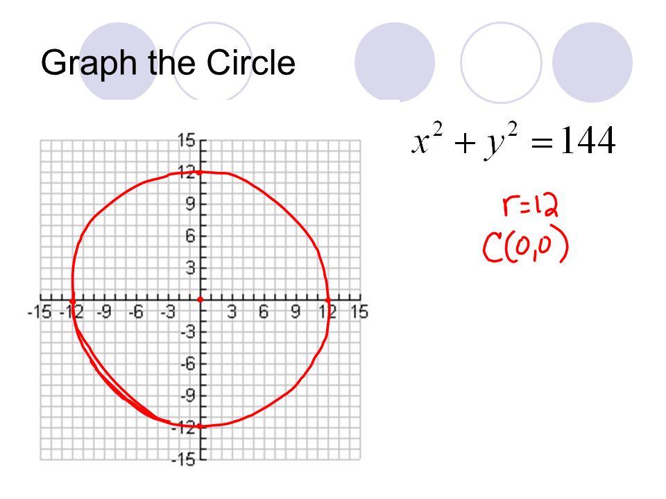 Graph the Circle