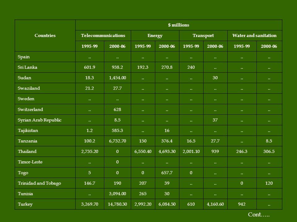 Countries $ millions TelecommunicationsEnergyTransportWater and sanitation 1995-992000-061995-992000-061995-992000-061995-992000-06 Spain.. Sri Lanka6