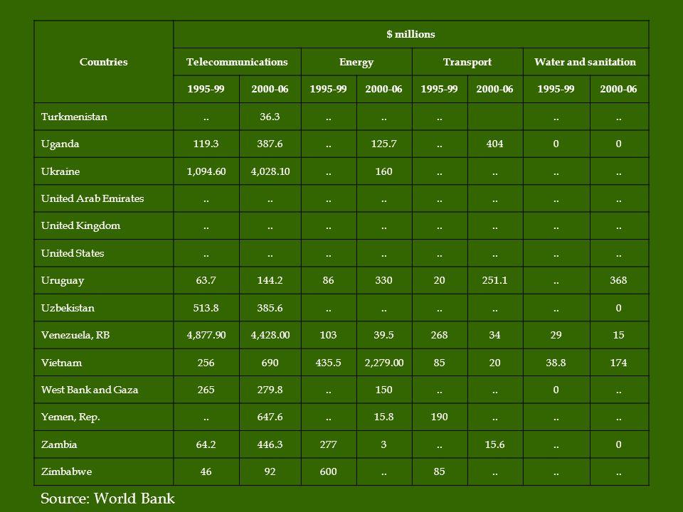 Countries $ millions TelecommunicationsEnergyTransportWater and sanitation 1995-992000-061995-992000-061995-992000-061995-992000-06 Turkmenistan..36.3