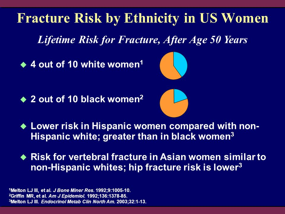 Fracture Risk by Ethnicity in US Women 4 out of 10 white women 1 2 out of 10 black women 2 1 Melton LJ III, et al.