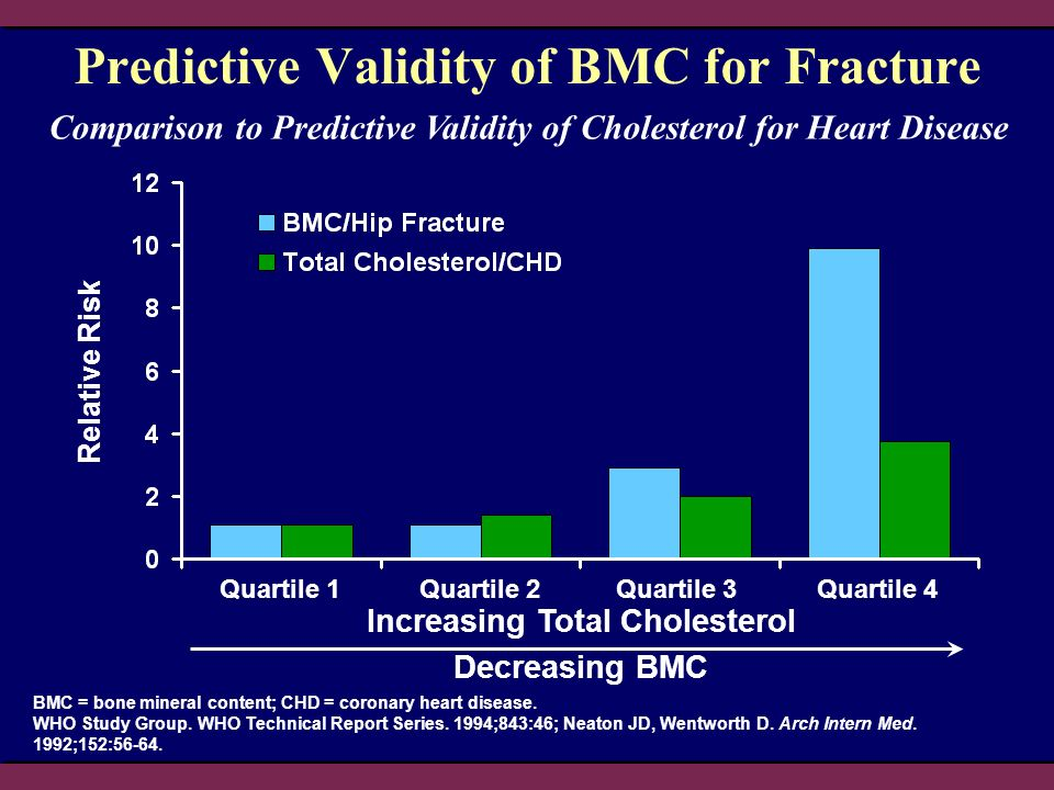 Predictive Validity of BMC for Fracture BMC = bone mineral content; CHD = coronary heart disease.