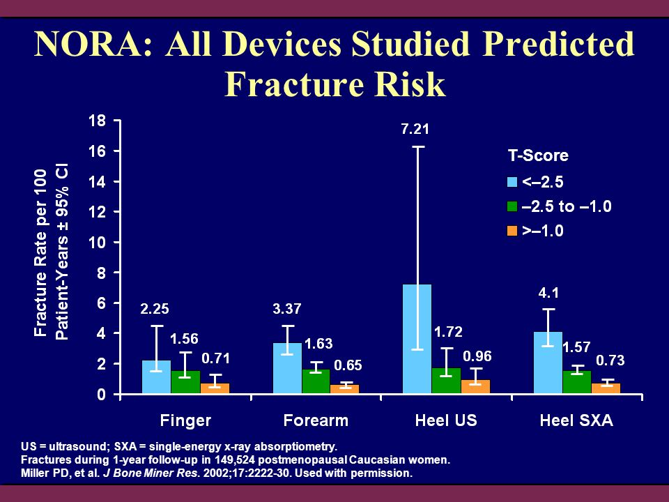 NORA: All Devices Studied Predicted Fracture Risk US = ultrasound; SXA = single-energy x-ray absorptiometry.