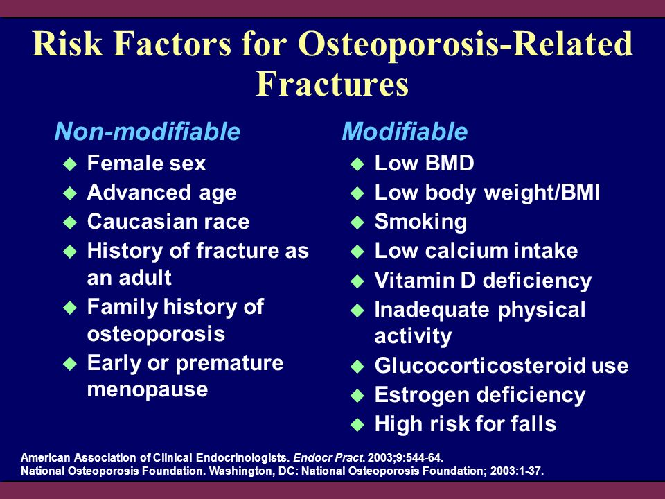 Risk Factors for Osteoporosis-Related Fractures Non-modifiable Female sex Advanced age Caucasian race History of fracture as an adult Family history of osteoporosis Early or premature menopause Modifiable Low BMD Low body weight/BMI Smoking Low calcium intake Vitamin D deficiency Inadequate physical activity Glucocorticosteroid use Estrogen deficiency High risk for falls American Association of Clinical Endocrinologists.