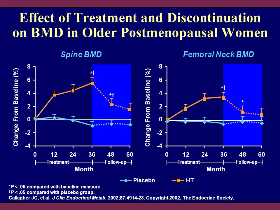 Effect of Treatment and Discontinuation on BMD in Older Postmenopausal Women Change From Baseline (%) *P <.05 compared with baseline measure.